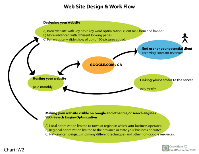 web design work flow chart